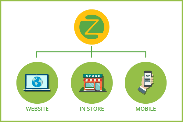 Omni channel loyalty program - Zinrelo